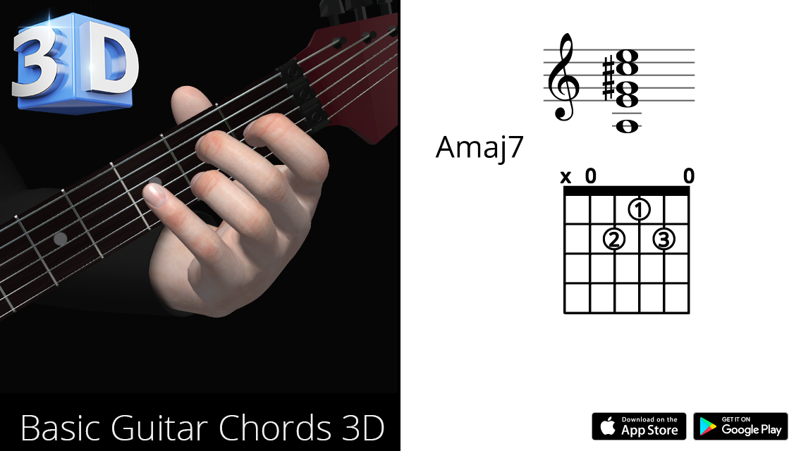 Guitar 3D Chords : Amaj7 – La Maj Seventh – Polygonium